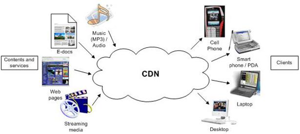 CDN_2